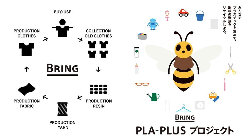 左:「服から服をつくる」循環をピクトグラムでわかりやすく説明した図。右:BRING PLA-PLUS(プラプラ)プロジェクト™は、多様な事業者と連携し、おもちゃや文具類などのプラスチック製品をリサイクルする仕組みを作る事業。 「プラスチックを地球のプラスに」を合言葉に、プロジェクト開始当初は家電量販店、商業施設などでプラスチック製品を消費者から回収した。現在はその発展形として特定の企業との合同企画に拡大している。